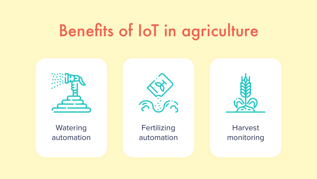 Benefits of IoT in agriculture Copy