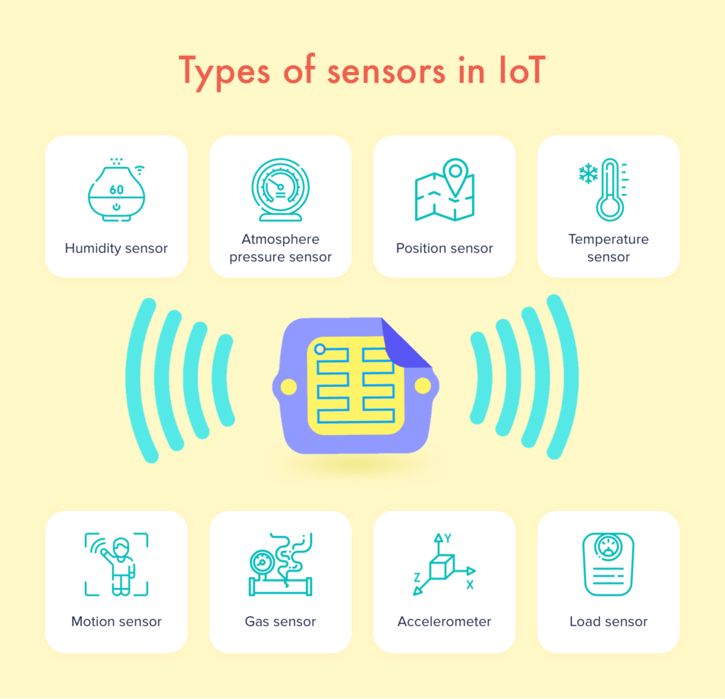 Types of sensors in IoT Copy