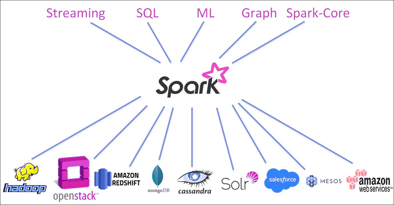 Apache Spark Still Rules the Technology World