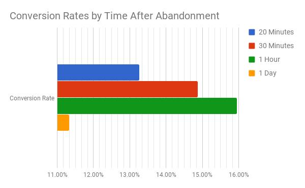 Converstion rates