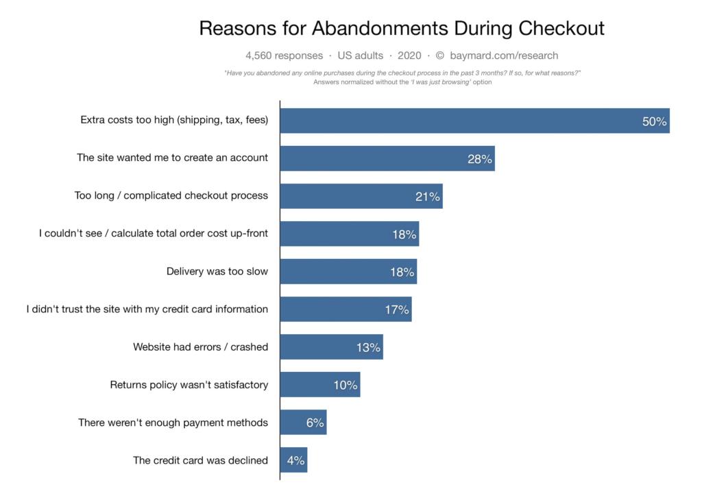 Psychology Of Abandoning Carts