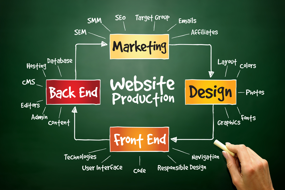 What's the Connection between SEO and Web Design?