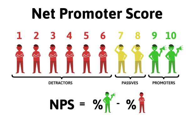 How to Calculate NPS