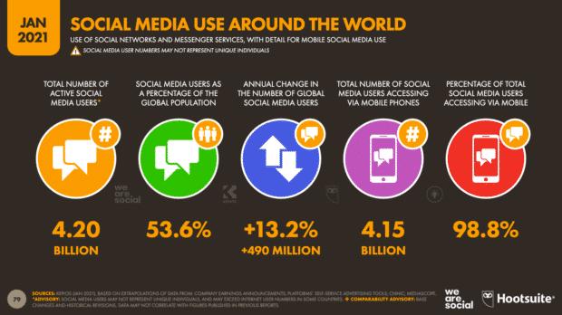 Social media can increase