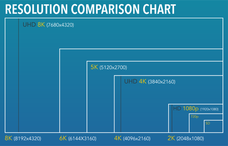 4K, 5K, and 8K Resolutions