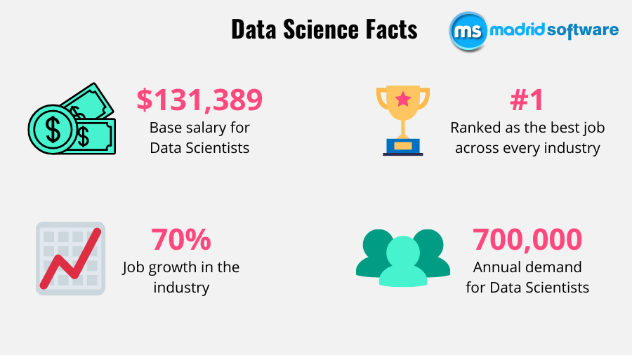 Why are the salaries of Data Scientists so high in India?