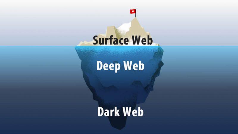 Surface Web vs Deep Web vs Dark Web